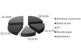 Grafikon 1. Osnovni skup ispitanika