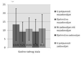 Grafikon 11. Zadovoljstvo ispitanika kvalitetom radne sredine u odnosu na godine radnog staža