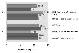 Grafikon 13. Prijedlozi za faktor motivacija kod uposlenika u JIL