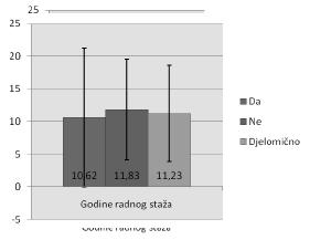 Grafikon 16. Uvažavanje prijedloga od strane nadređenih