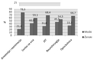 Grafikon 2. Spolna struktura ispitanika