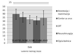 Grafikon 3. Distribucija ispitanika prema dobnoj strukturi