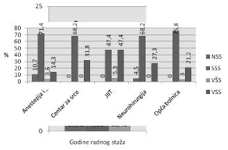 Grafikon 4. Distribucija ispitanika prema školskoj spremi