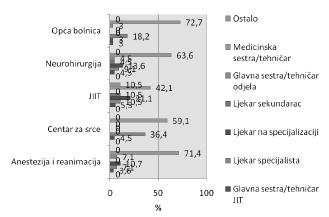 Grafikon 5. Distribucija ispitanika prema funkciji na radnom mjestu
