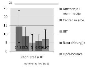Grafikon 7. Distribucija ispitanika prema godinama radnog staža u JIL
