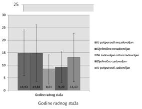 Grafikon 8. Zadovoljstvo uposlenika tehničkom opremljenosti JIL u odnosu na godine radnog staža