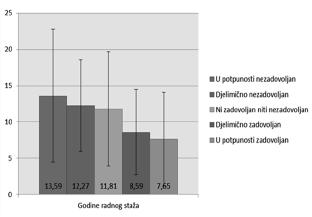 Grafikon 9. Zadovoljstvo odnosom podređenih i nadređenih u odnosu na godine radnog staža