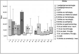 Grafikon 1. Prosječne dužine hospitalizacija na pojedinim klinikama-odjelima JIT-e