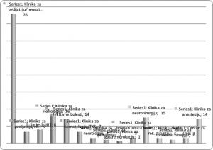 Grafikon 6. Zastupljenost BI-kolonizata prema pojedinim klinikama