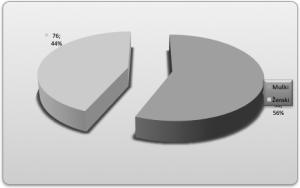 Grafikon 8.Spolna struktura ispitanika sa BI-kolonizatima